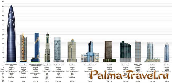 Самые высокие здания Бангкока - визуальное сравнение