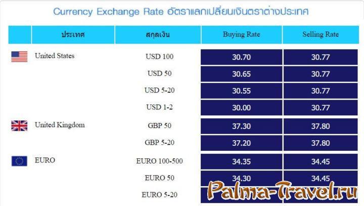 Курсы обмена валют в VASU EXCHANGE (Бангкок)